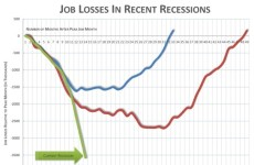 loss of jobs