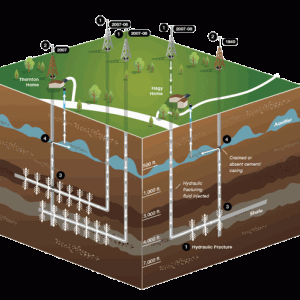 EPA evidence of Fracking in old Virginia study